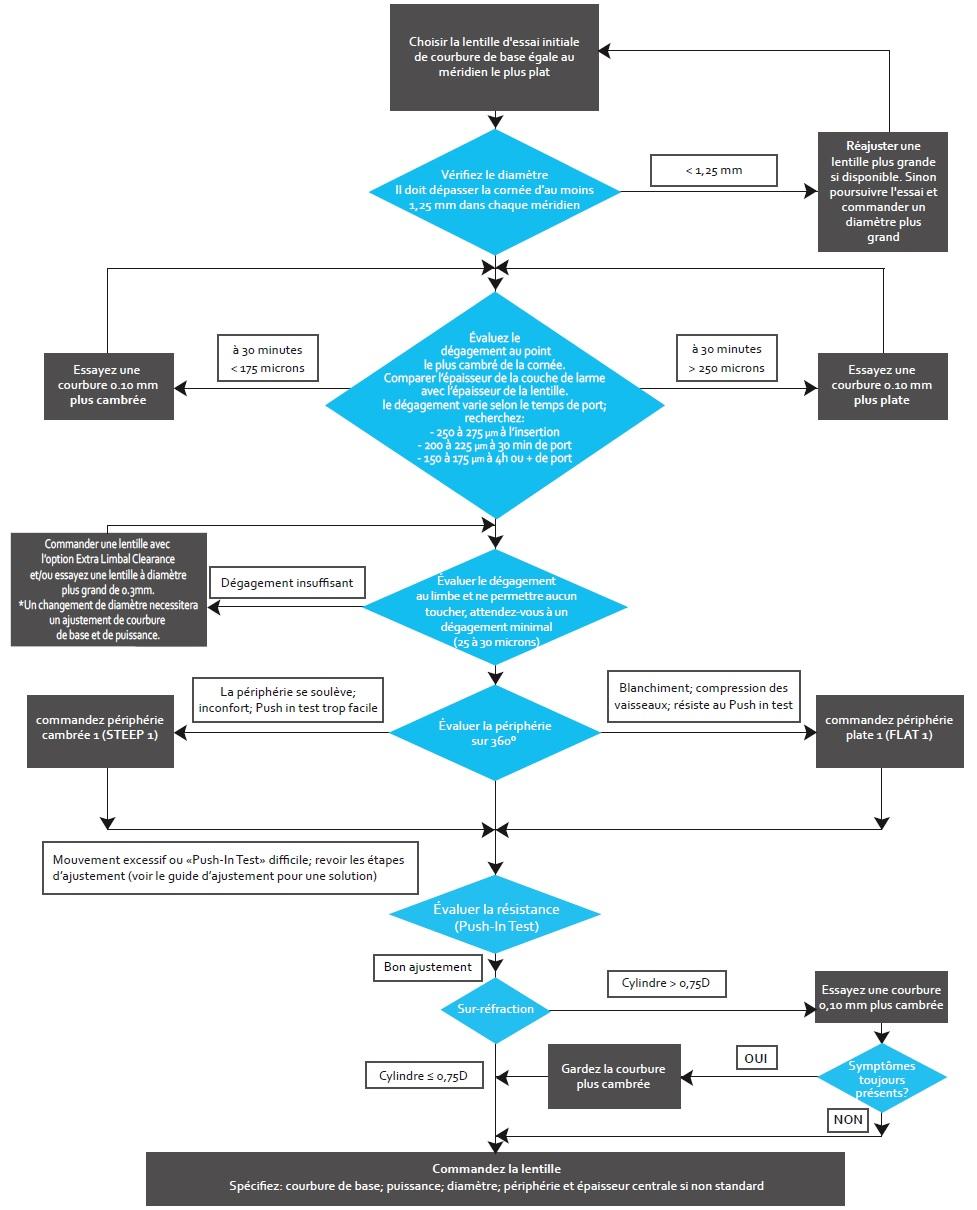 arbre de decision lentilles sur mesure