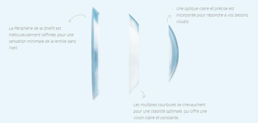 lentilles de contact Onefit