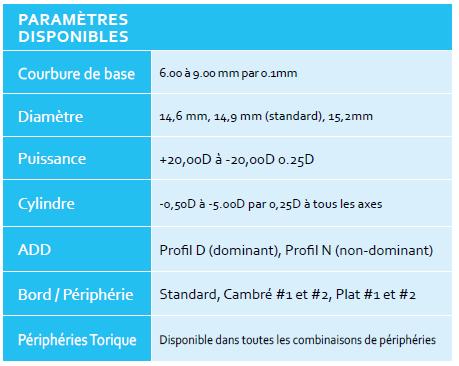 parametres des lentilles onefit