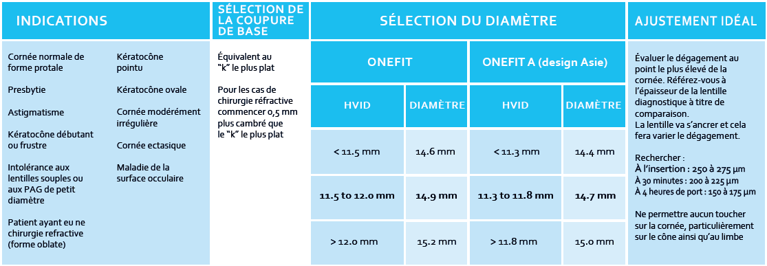selection diametre lentilles